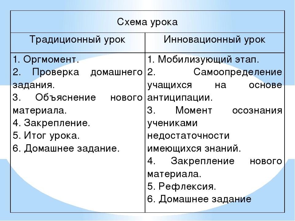 Схема урока Традиционный урок Инновационный урок 1. Оргмомент. 2. Проверка до...