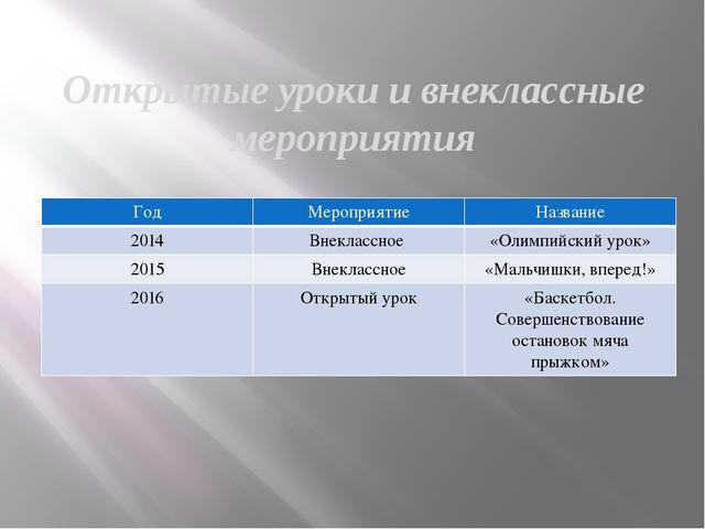Открытые уроки и внеклассные мероприятия Год Мероприятие Название 2014 Внекла...