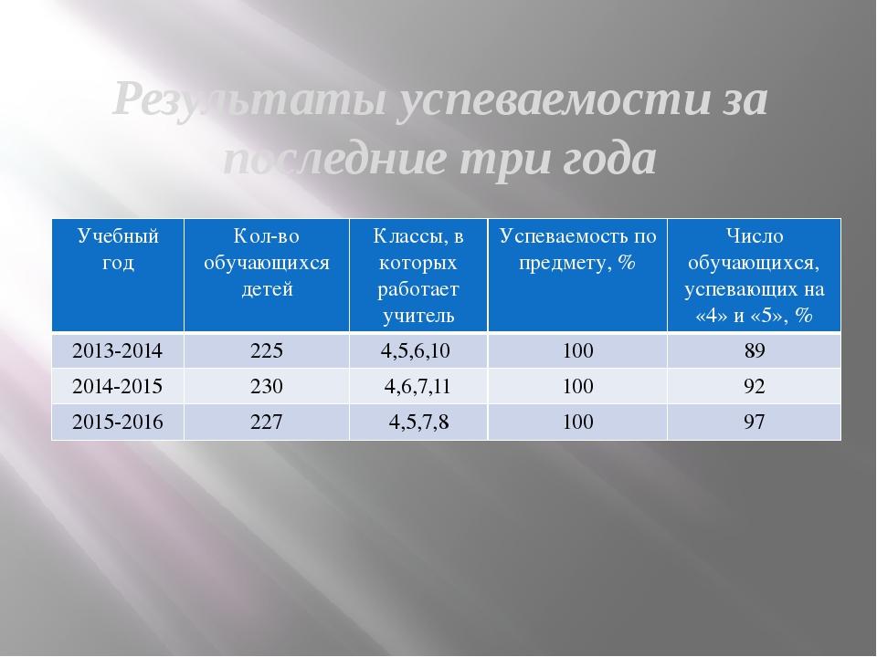 Результаты успеваемости за последние три года Учебный год Кол-вообучающихся д...
