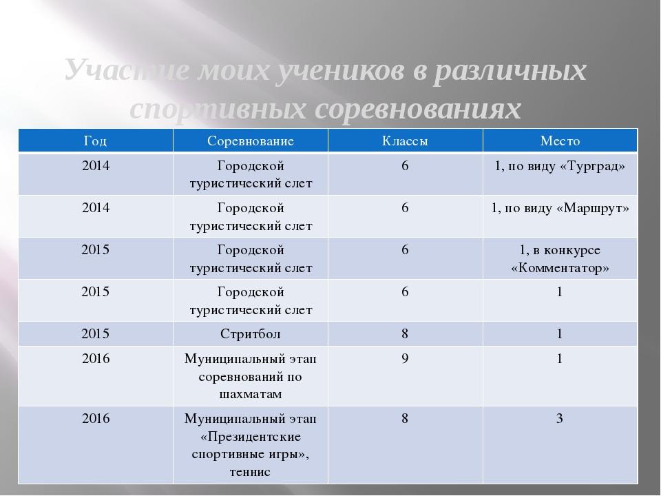 Участие моих учеников в различных спортивных соревнованиях Год Соревнование К...