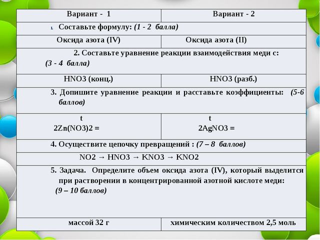 Вариант - 1 Вариант - 2 Составьте формулу:(1 - 2 балла) Оксида азота (IV) Окс...