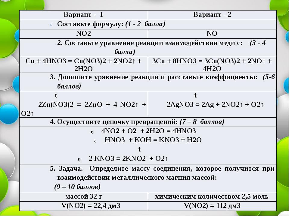 Вариант - 1 Вариант - 2 Составьте формулу:(1 - 2 балла) NO2 NO 2. Составьтеу...