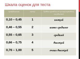 Шкала оценок для теста коэффициент оценка Уровень проявления коммуникативных