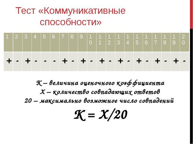 Тест «Коммуникативные способности» К – величина оценочного коэффициента Х – к...