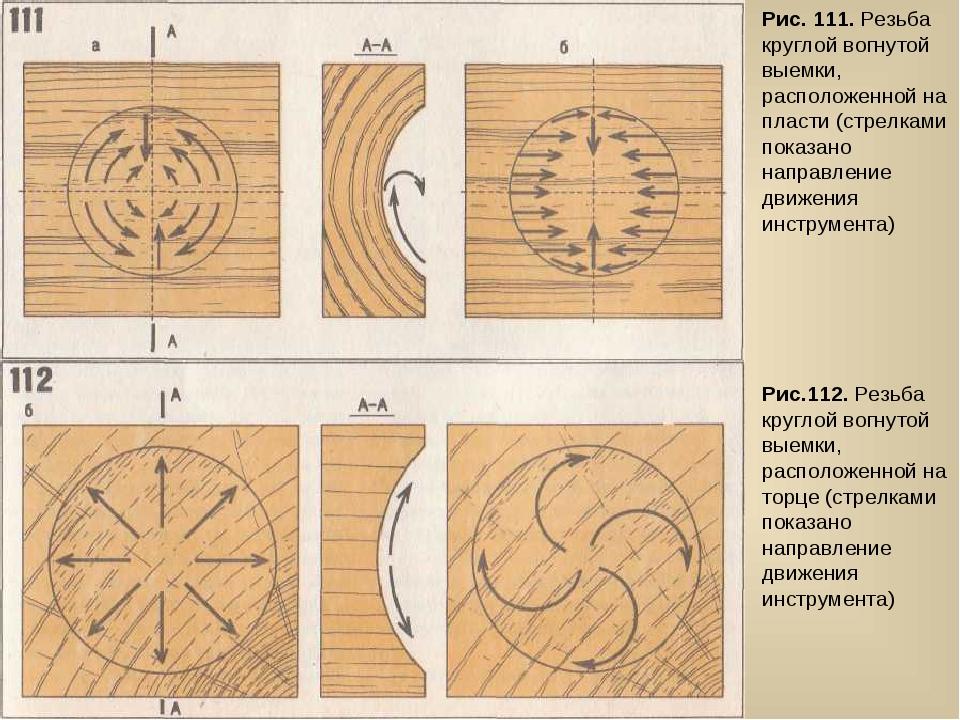 Рис. 111. Резьба круглой вогнутой выемки, расположенной на пласти (стрелками...