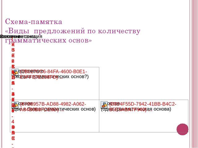Схема-памятка «Виды предложений по количеству грамматических основ»