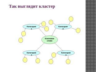 Так выглядит кластер Ключевое слово Категория 1 Категория 4 Категория 3 Катег
