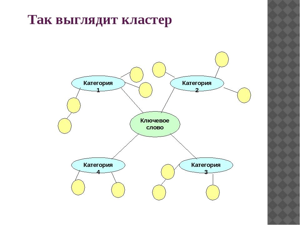 Так выглядит кластер Ключевое слово Категория 1 Категория 4 Категория 3 Катег...