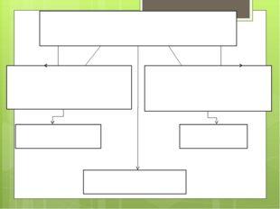 Материалы, используемые в графике Карандаши (Цветные, простые, акварельные) М