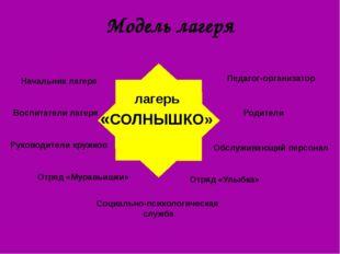 Модель лагеря лагерь «СОЛНЫШКО» Начальник лагеря Воспитатели лагеря Отряд «Му