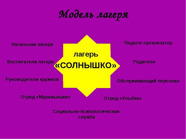 Модель лагеря лагерь «СОЛНЫШКО» Начальник лагеря Воспитатели лагеря Отряд «Му...