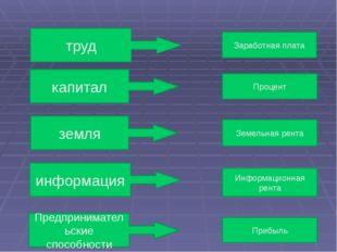 труд капитал земля информация Предпринимательские способности Заработная плат