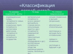 «Классификация потребностей» По размеру социальной группы По виду По степени