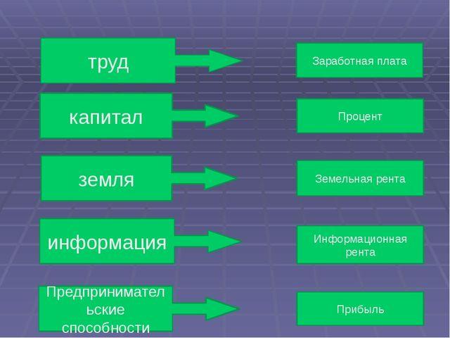 труд капитал земля информация Предпринимательские способности Заработная плат...