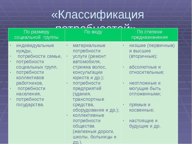«Классификация потребностей» По размеру социальной группы По виду По степени...