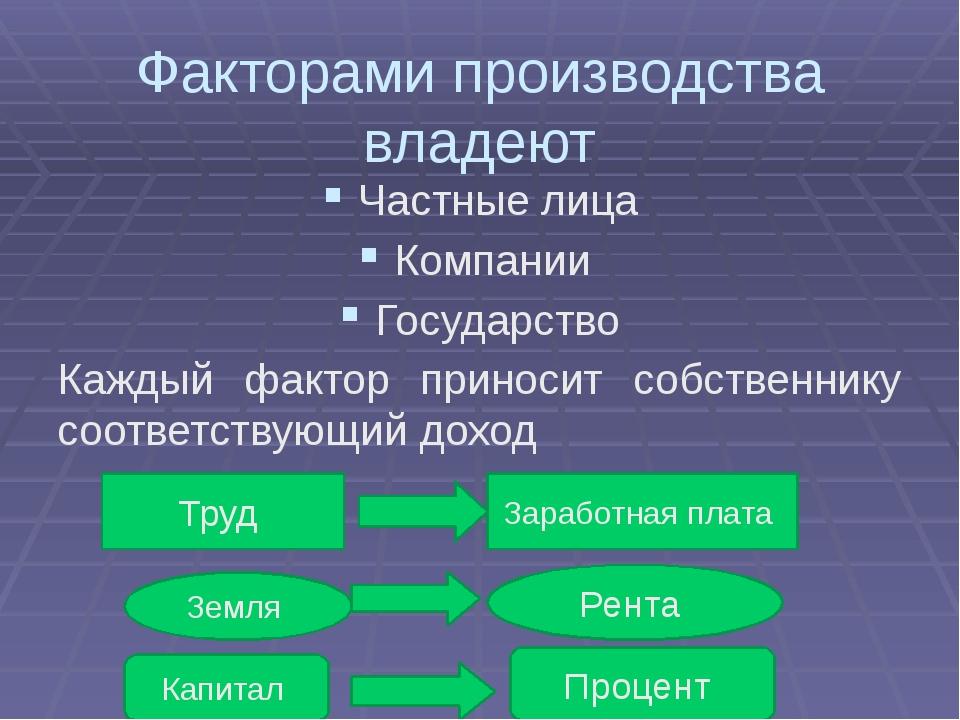 Факторами производства владеют Частные лица Компании Государство Каждый факто...
