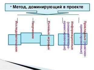 Метод, доминирующий в проекте Исследовательские Творческие Ролевые, игровые