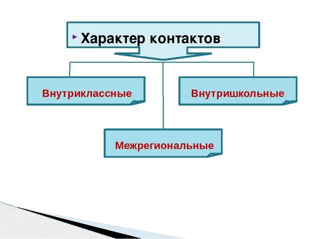 Характер контактов Внутриклассные Внутришкольные Межрегиональные