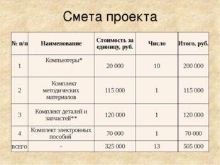 Смета проекта №п/п Наименование Стоимость за единицу, руб. Число Итого, руб.