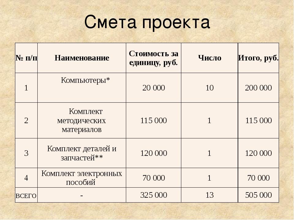 Смета проекта №п/п Наименование Стоимость за единицу, руб. Число Итого, руб....