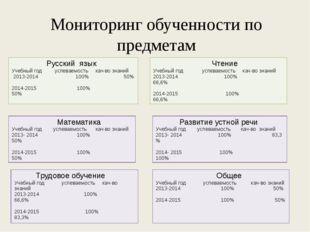 Мониторинг обученности по предметам Русский язык Учебный год успеваемостькач-