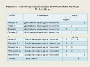 Результаты участия обучающихся класса во всероссийских конкурсах 2013 – 2014