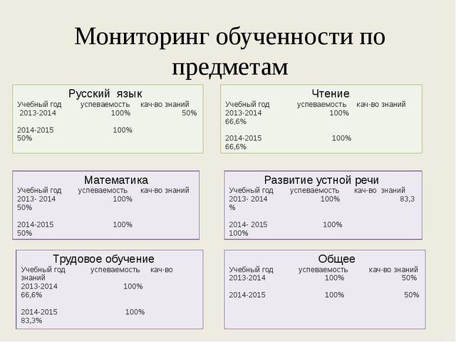 Мониторинг обученности по предметам Русский язык Учебный год успеваемостькач-...