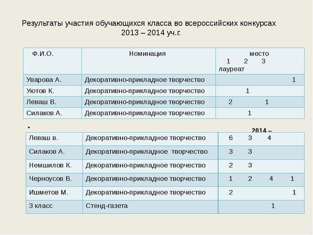 Результаты участия обучающихся класса во всероссийских конкурсах 2013 – 2014...