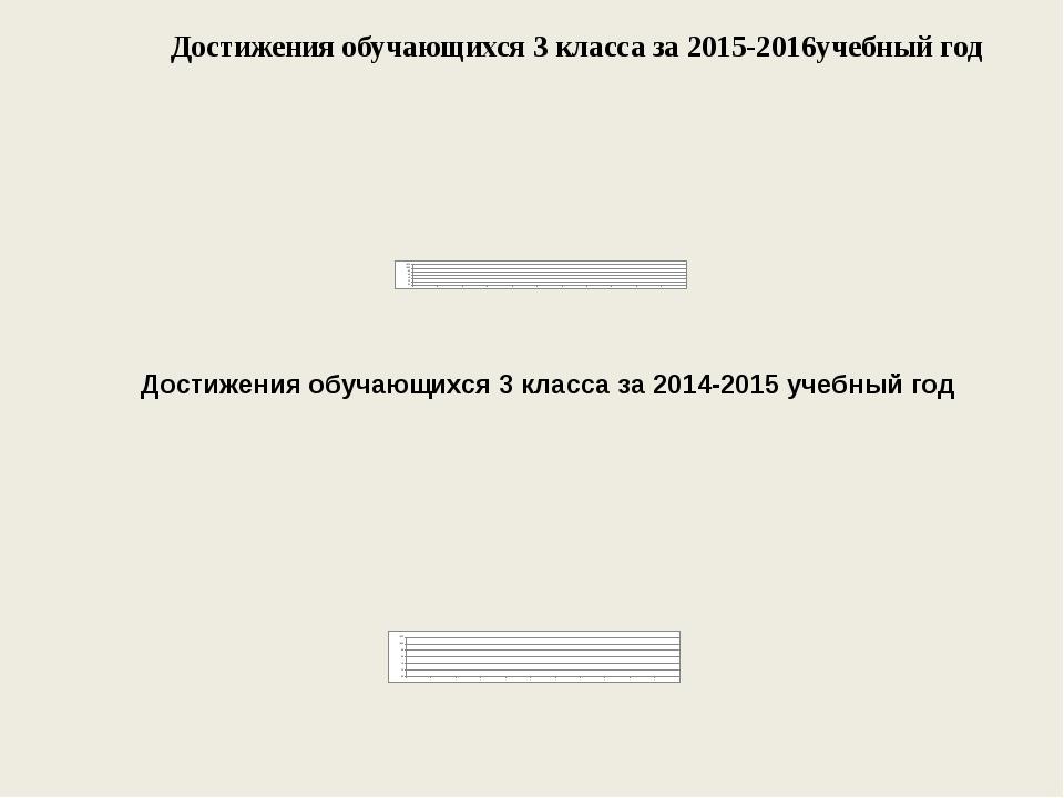 Достижения обучающихся 3 класса за 2015-2016учебный год Достижения обучающих...
