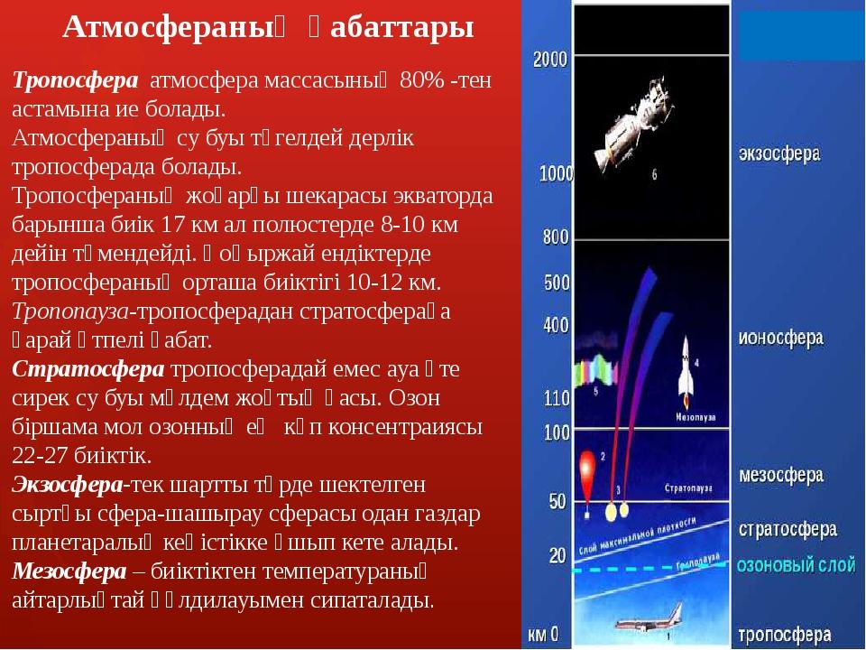 Атмосфераның қабаттары Тропосфера атмосфера массасының 80% -тен астамына ие...