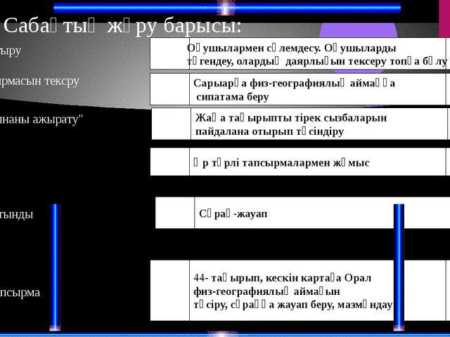 Қазақстанның 9 физгеографиялық аймақтары