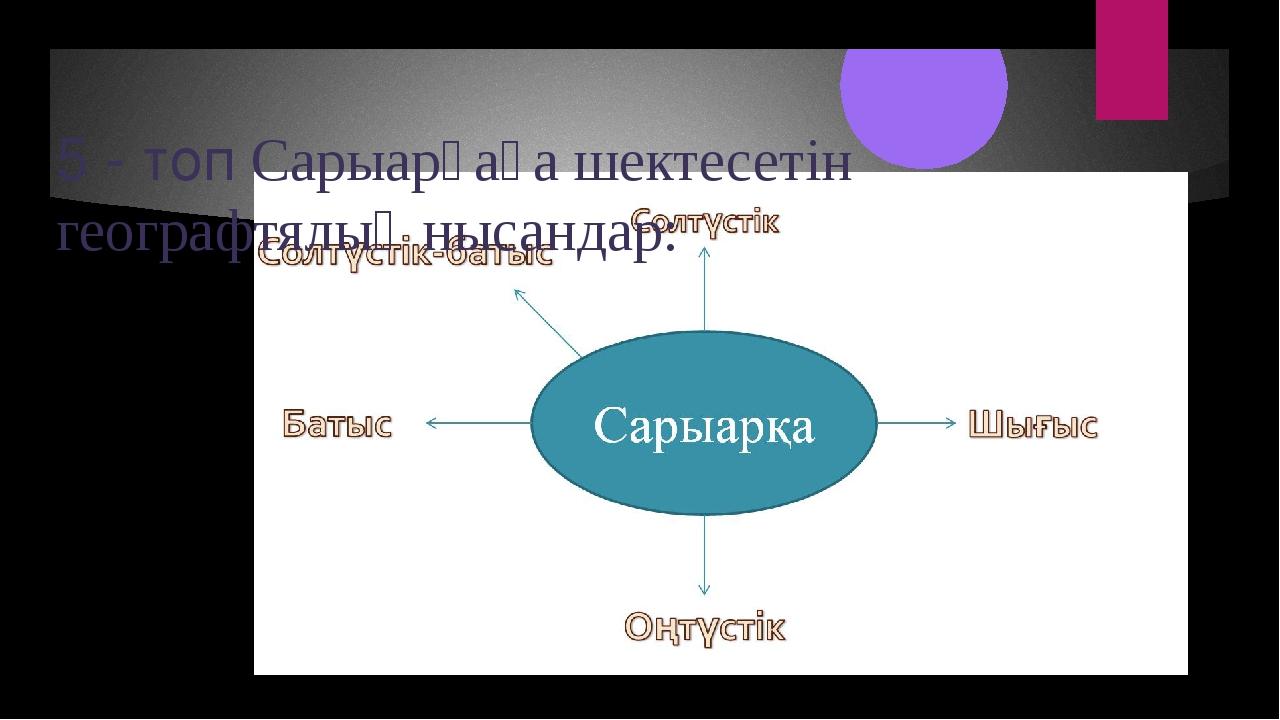 Сабақтың тақырыбы: Орал тауының физгеографиялық аймағы.