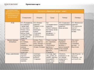 приложение Проектная карта Основные виды деятельности детей, организация кото