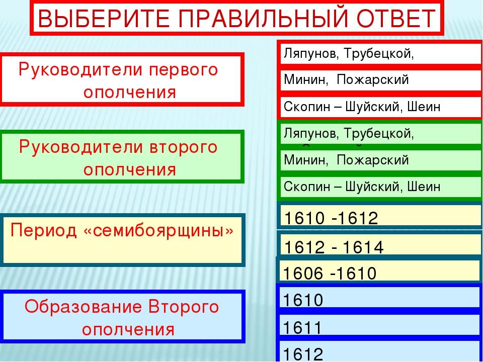 ВЫБЕРИТЕ ПРАВИЛЬНЫЙ ОТВЕТ Руководители первого ополчения Руководители второго...
