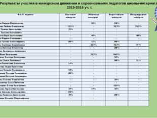 Результаты участия в конкурсном движении и соревнованиях педагогов школы-инт