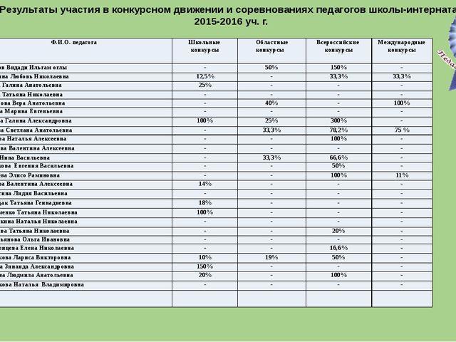 Результаты участия в конкурсном движении и соревнованиях педагогов школы-инт...