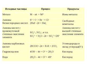 Исходные частицыПроцессПродукты МеталлM – nē = Mn+Ионы металла Анионы бе