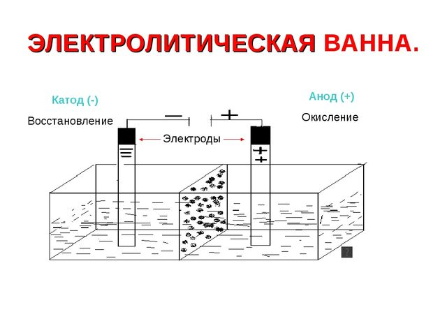 ЭЛЕКТРОЛИТИЧЕСКАЯ ВАННА. Катод (-) Анод (+) Восстановление Окисление Электроды