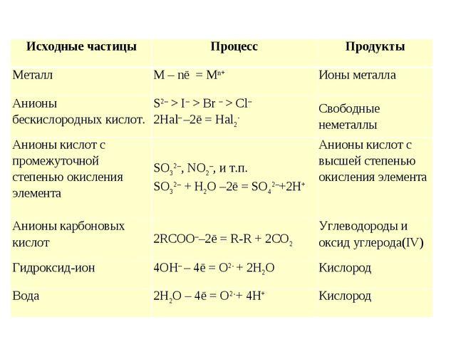 Исходные частицыПроцессПродукты МеталлM – nē = Mn+Ионы металла Анионы бе...
