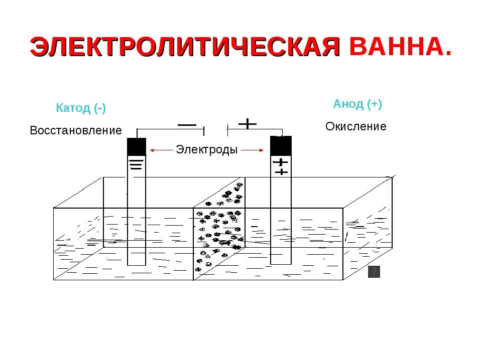 Выводы катод - электрод, на котором происходит процесс восстановления