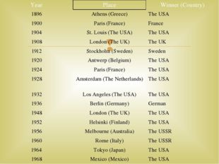 Year Place Winner (Country) 1896 Athens (Greece) The USA 1900 Paris (France)
