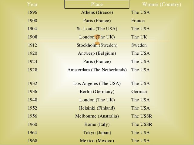 Year Place Winner (Country) 1896 Athens (Greece) The USA 1900 Paris (France)...