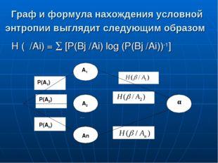 Граф и формула нахождения условной энтропии выглядит следующим образом Н (β/А