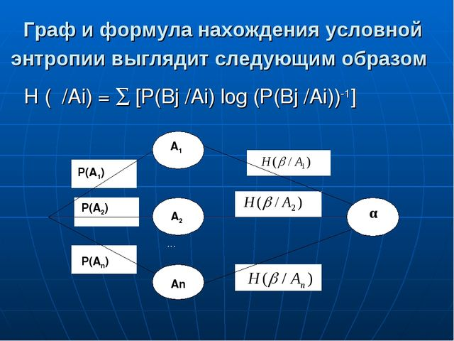 Граф и формула нахождения условной энтропии выглядит следующим образом Н (β/А...
