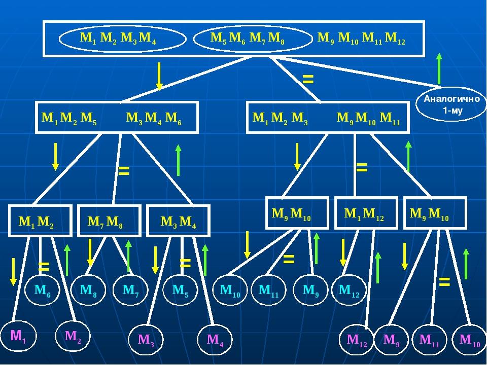M1 M2 M3 M4 M5 M6 M7 M8 M9 M10 M11 M12 = M3 M4 M6 M1 M2 M5 М1 М2 М7 М5 М8 М3...