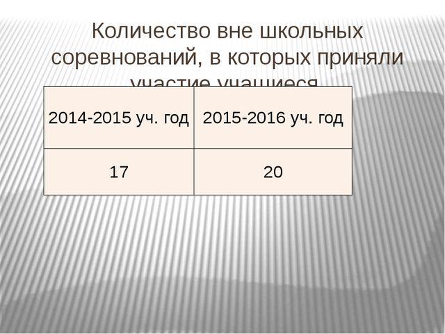 Количество вне школьных соревнований, в которых приняли участие учащиеся 2014...