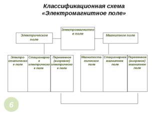 Классификационная схема «Электромагнитное поле» 6 Электромагнитное поле Элект