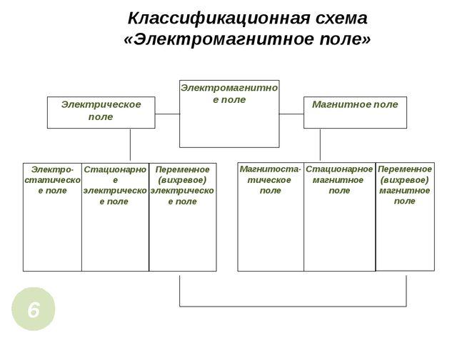 Классификационная схема «Электромагнитное поле» 6 Электромагнитное поле Элект...