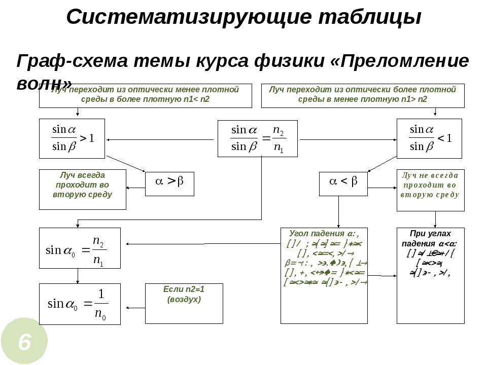 Систематизирующие таблицы 6 Граф-схема темы курса физики «Преломление волн» Л...