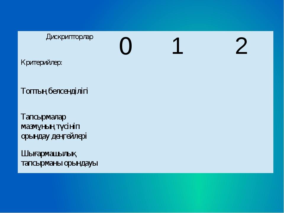 Дискрипторлар Критерийлер: 0 1 2 Топтың белсенділігі Тапсырмалармазмұның түсі...